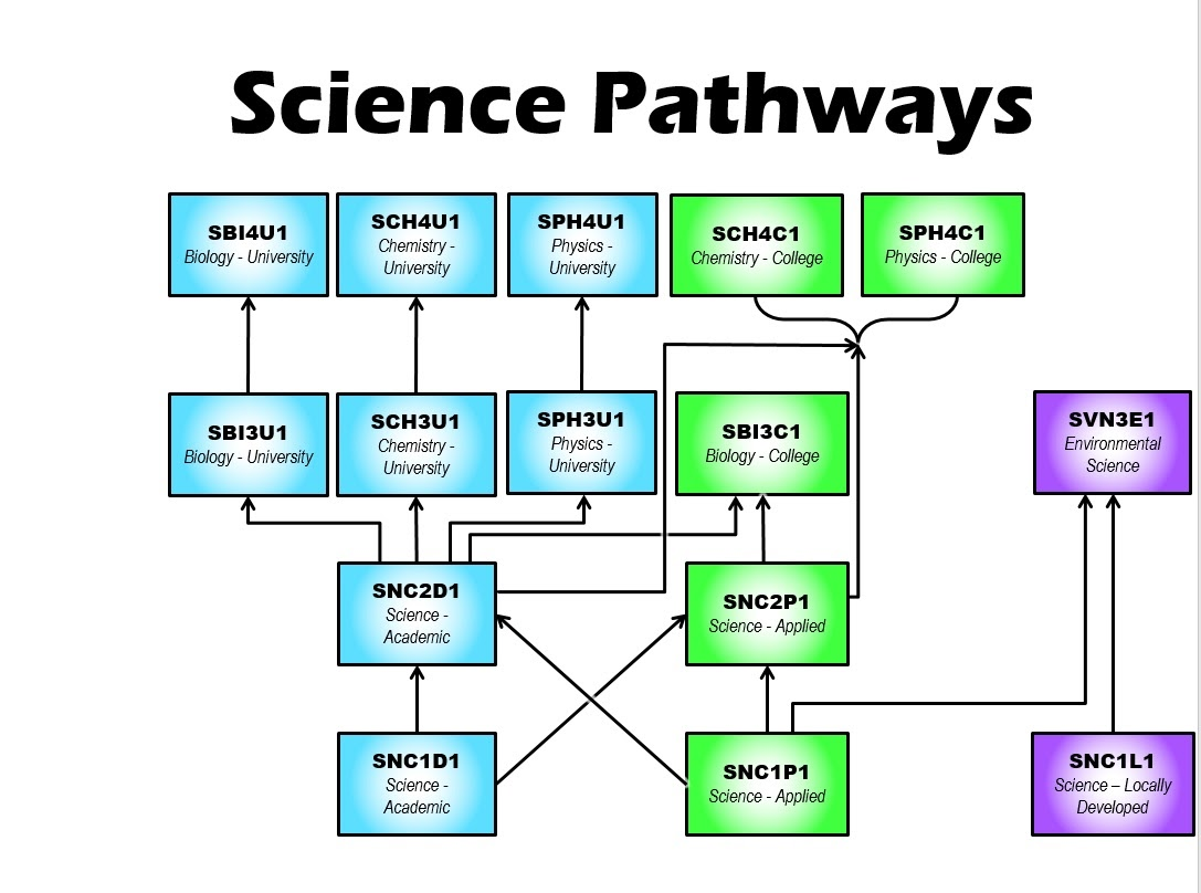 Science Pathways Grades 9-12.  Includes Biology, Chemistry, Physics, Environmental Science and Horticulture